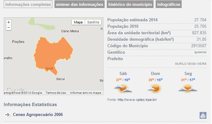 Informações Estatísticas de Iguaí (IBGE)