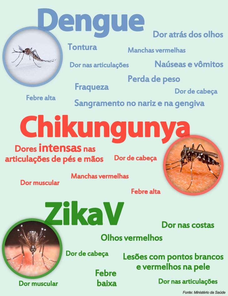 dengue-zika-chuncguya_1