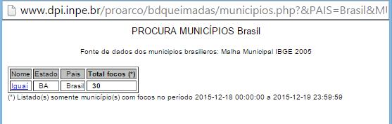 Número de focos de incêndio em Iguaí segundo INPE - 18/12/15